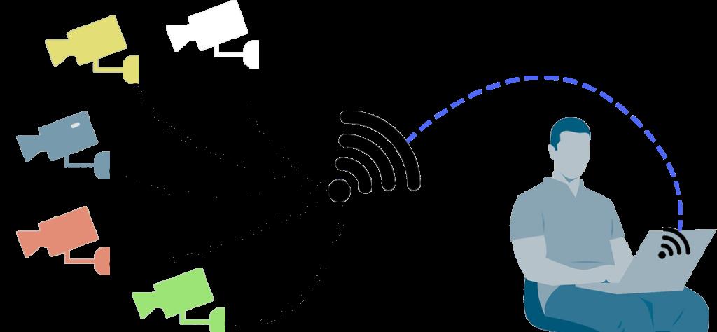 videosorveglianza wifi