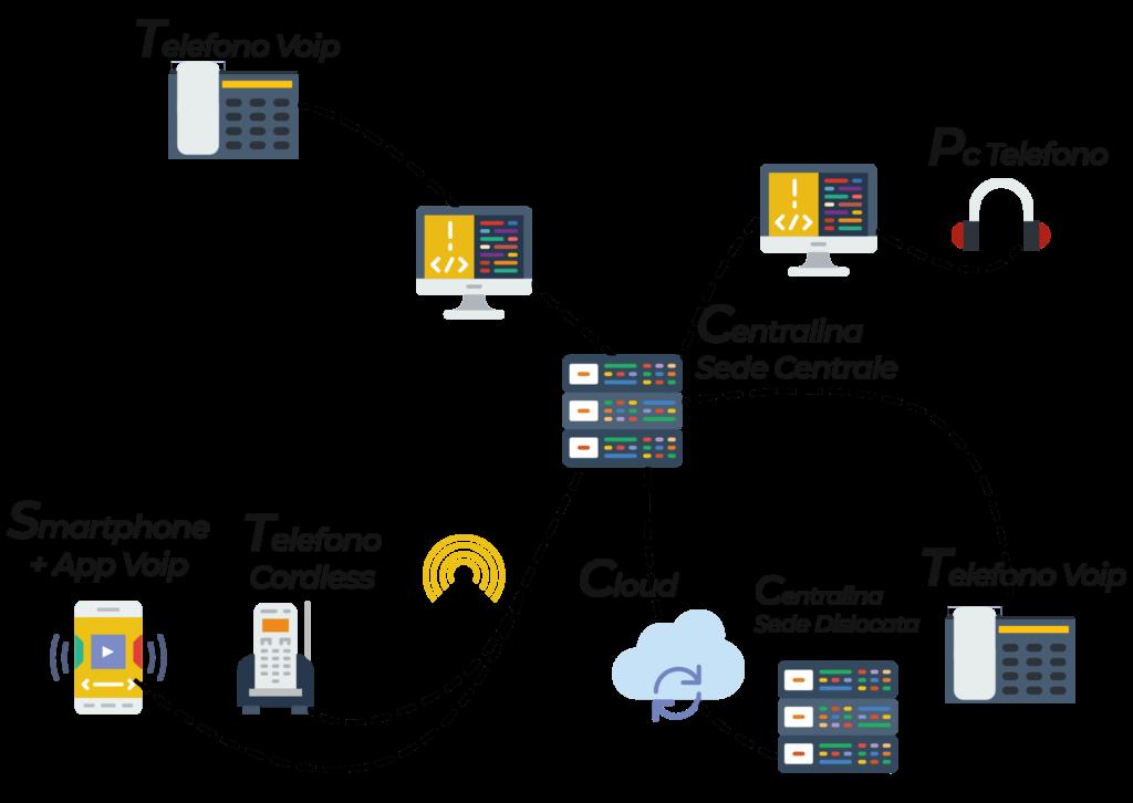 infografica impianto telefonico aziendale